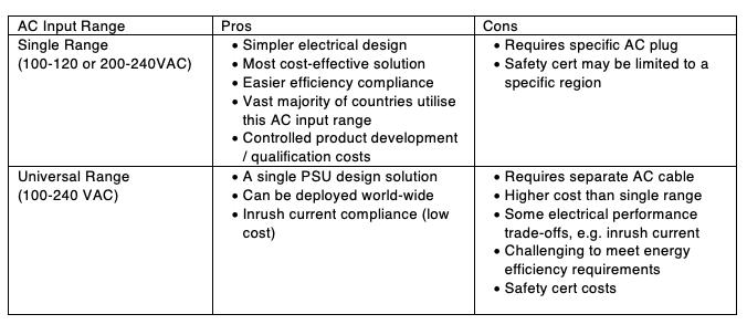 ac input table