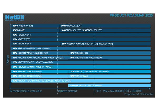 NetBit Product Roadmap