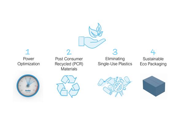 NetBit Eco design